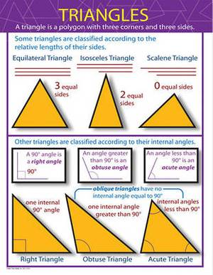 Triangles Chart