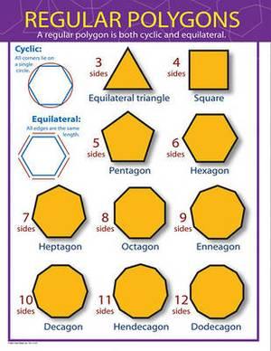 Regular Polygons Chart