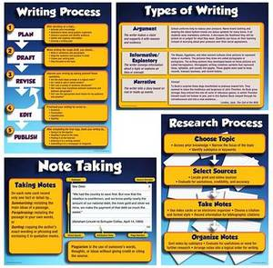 Research and Write to Meet Common Core State Standards Bulletin Board Set