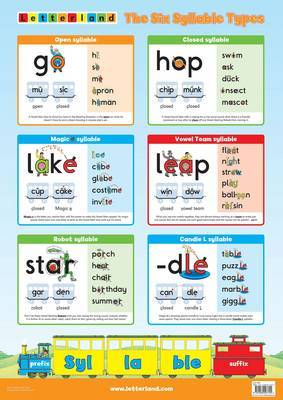 The Six Syllable Types Poster